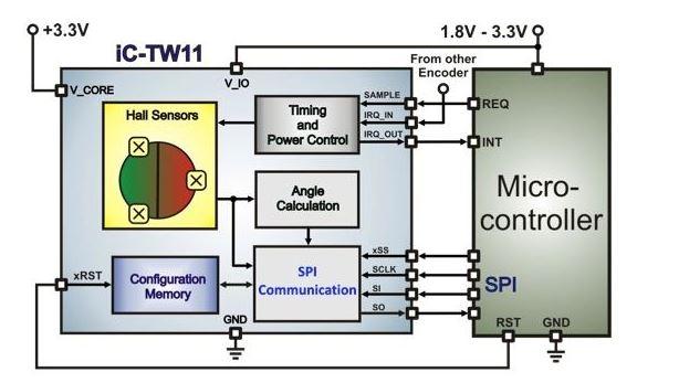 霍尔传感器在电池供电设计中扮演什么角色?