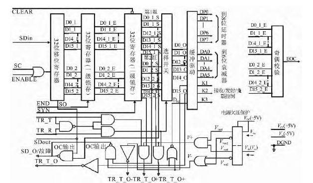 简化测试方案:T/R组件波束控制测试