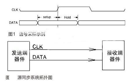 专家分享:高速电路设计中时序计算方法
