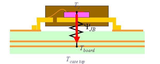 实践经验分享:元器件热阻和热特性辨析