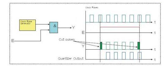 选通脉冲串又不会截短脉冲的电路如何设计?