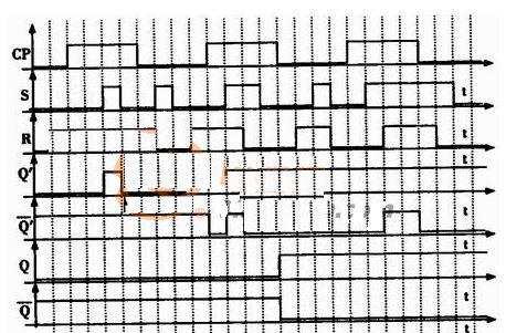 从根部了解:Rs触发器当中的电压波形图