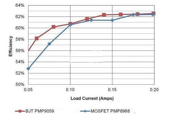 实例分析:开关电源为何选择BJT而非MOSFET?