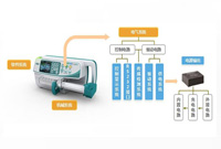智能注射泵的崛起及医疗专用电源的诞生