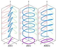 EMC测试中为什么往往垂直极化的测试结果大于水平极化?