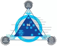 NB-LTE与NB-CIoT谁更能讨得5G的欢心?