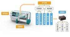 智能注射泵的崛起促使医疗专用电源的诞生