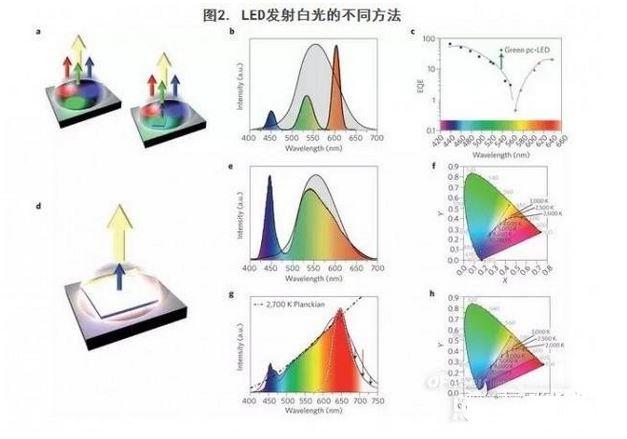 白光LED是如何逐步市场细化的?应用前景如何?