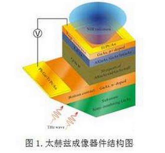 超新技术:超高速THz成像芯片技术