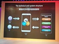 分子识别技术落地消费类手机