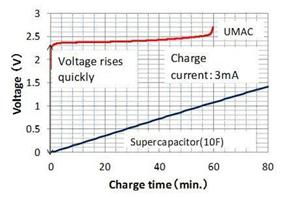 应用于无线传感器网络节点的最佳能源装置
