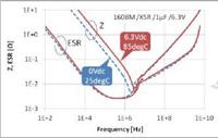 多层陶瓷电容器的动态模型和演变的电路模拟