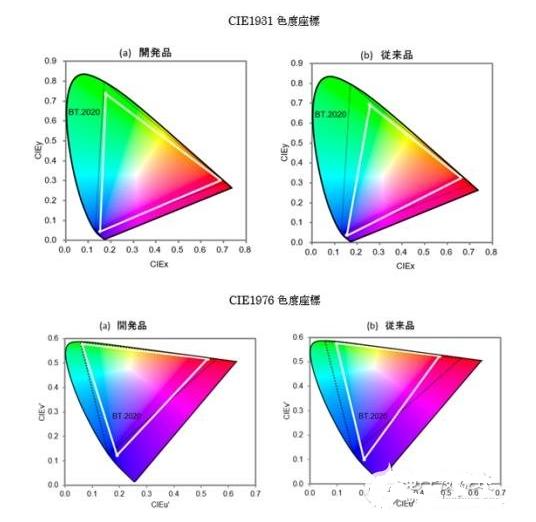 8K超高清屏幕VS LED设计,哪个会胜出?
