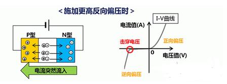 详解村田产品ESD保护装置的构造和原理