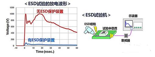 工程师必看:ESD保护装置·对策元件基础知识