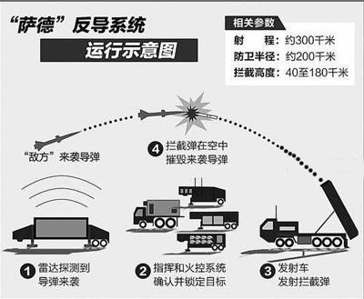 详解萨德系统中威胁最大的相控阵雷达的工作原理