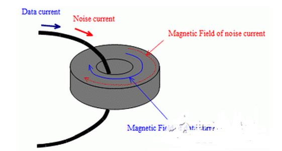 剖析:村田铁氧体磁珠的3大优势