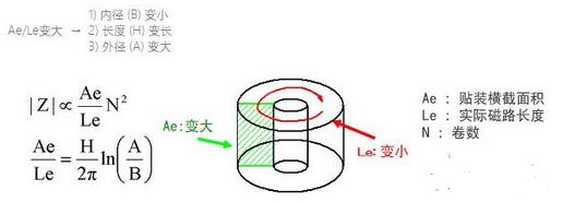 三大方面细讲铁氧体磁芯的选择方法