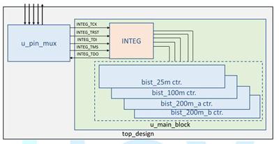 应用于时序控制芯片之内存测试解决方案
