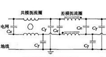 通信开关电源电磁干扰抑制技术研究