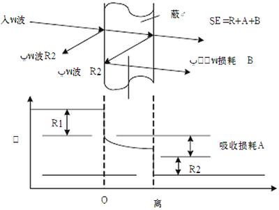 抑制电磁干扰屏蔽技术的研究