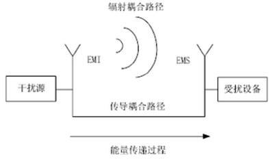 医疗器械电磁兼容标准解析