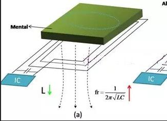 浅析吸波材料在RFID标签中的应用
