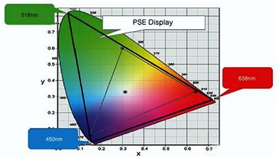 三大独家全息投影显示技术解析