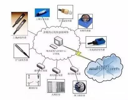 无线传感器网络详解