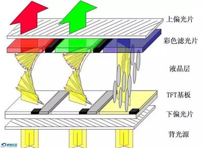 视觉的进化:浅析显示技术的种类和发展