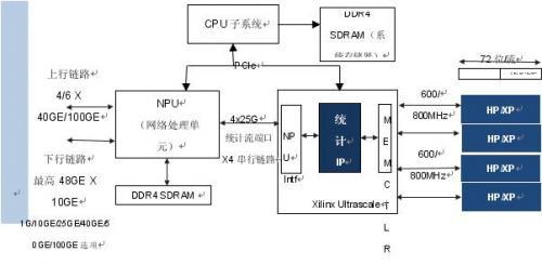 基于 QDR-IV SRAM 实现网络流量管理统计计数器 IP设计