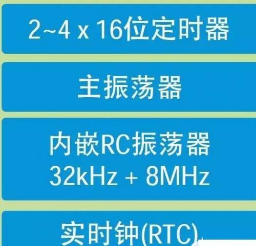 电子人必备资料:最全STM32外设汇总