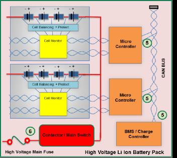 电力传动系的电路保护