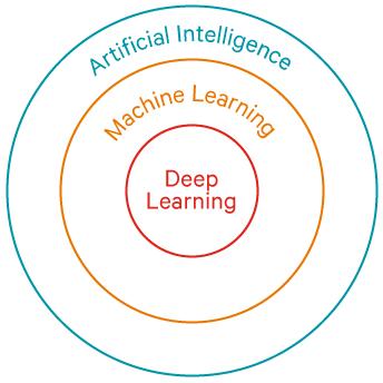 具备机器学习与深度学习,离真正的人工智能还差多远?