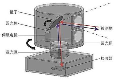 激光雷达中激光应用实探:参数决定激光光源的选择