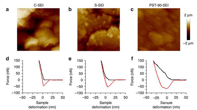 有机电解质如何提升锂硫电池稳定性的技术研究分析