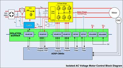 交流电压电机驱动的数字隔离