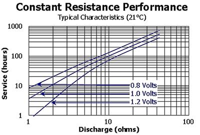 较真:一节干电池的电流到底是多少?