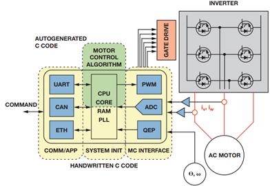 基于模型的设计简化嵌入式电机控制系统开发