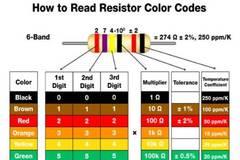 电阻器色环编码的小秘密,一开始我也不知道!