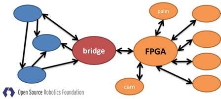 FPGA:下一代机器人感知处理器