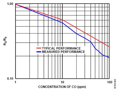 适用于室内空气质量监测的挥发性有机化合物检测器