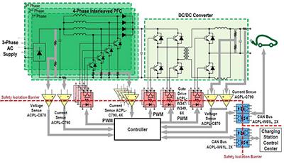 电动汽车和充电桩设计提出哪些新的光耦驱动需求?