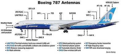 波音787天线布局太夸张?汽车天线复杂度正逐步接近