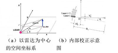 激光雷达检测车道线的4种方法