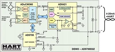 环路供电智能变送器的功耗限制