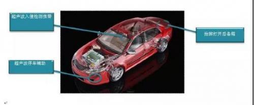 为什么要将超声波传感器用于汽车辅助设计?