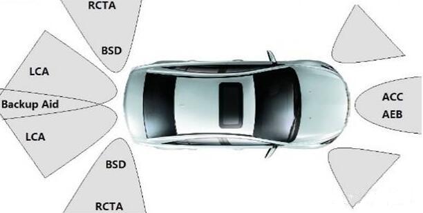 用于汽车防撞雷达的波束赋形阵列天线设计