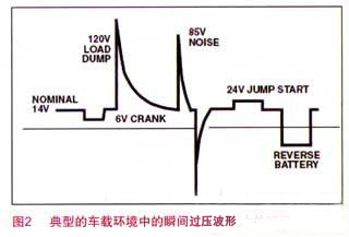 有想了解车载电子系统电源保护和端口设计方案的吗?