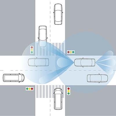浅谈车用雷达的测试解决方案
